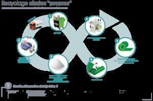Cycle de recyclage